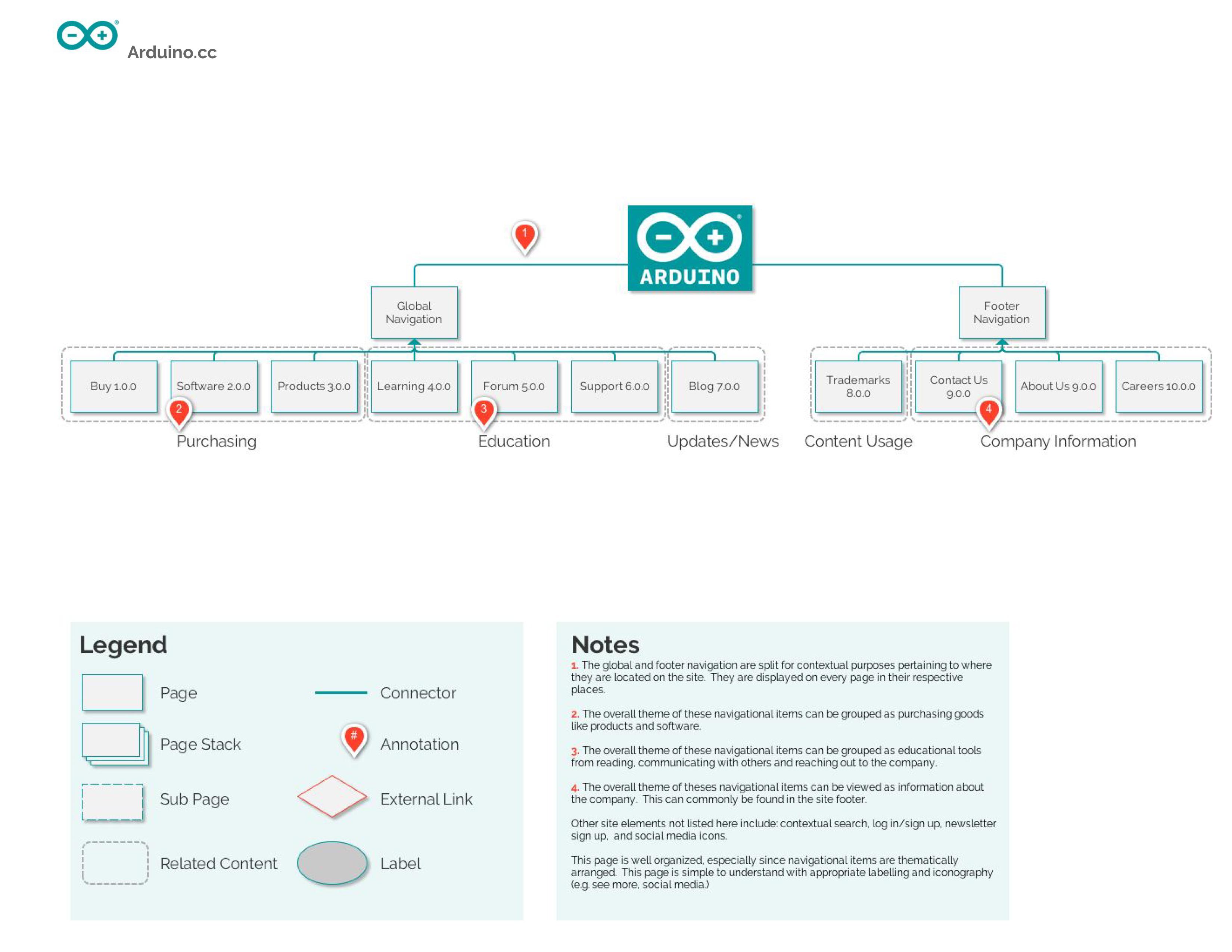 Arduino site blueprint jessica stasie arduino site blueprint malvernweather Choice Image