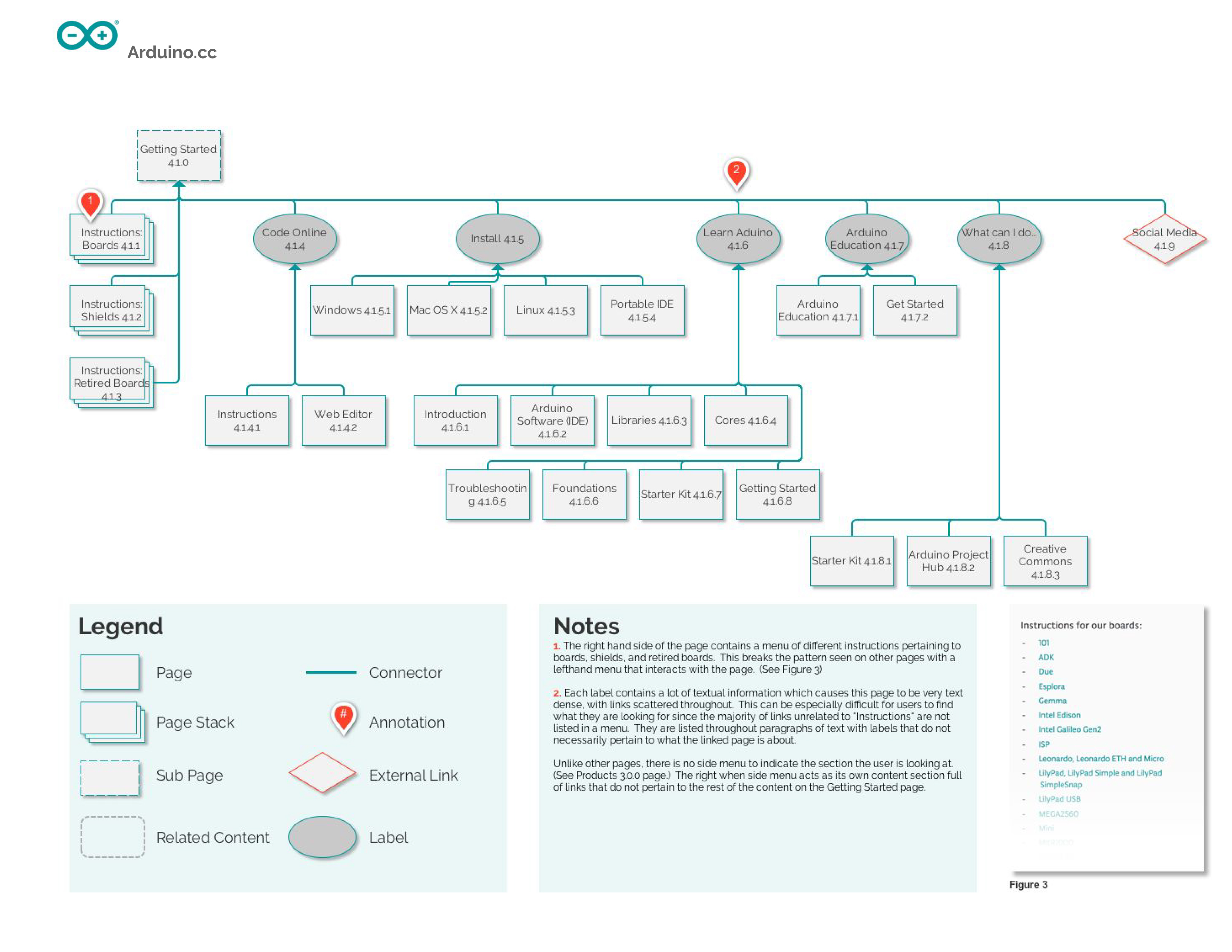 Arduino site blueprint jessica stasie 1 malvernweather Image collections